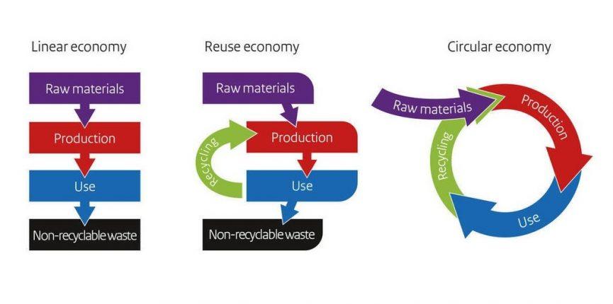 3D Printing & The Circular Economy